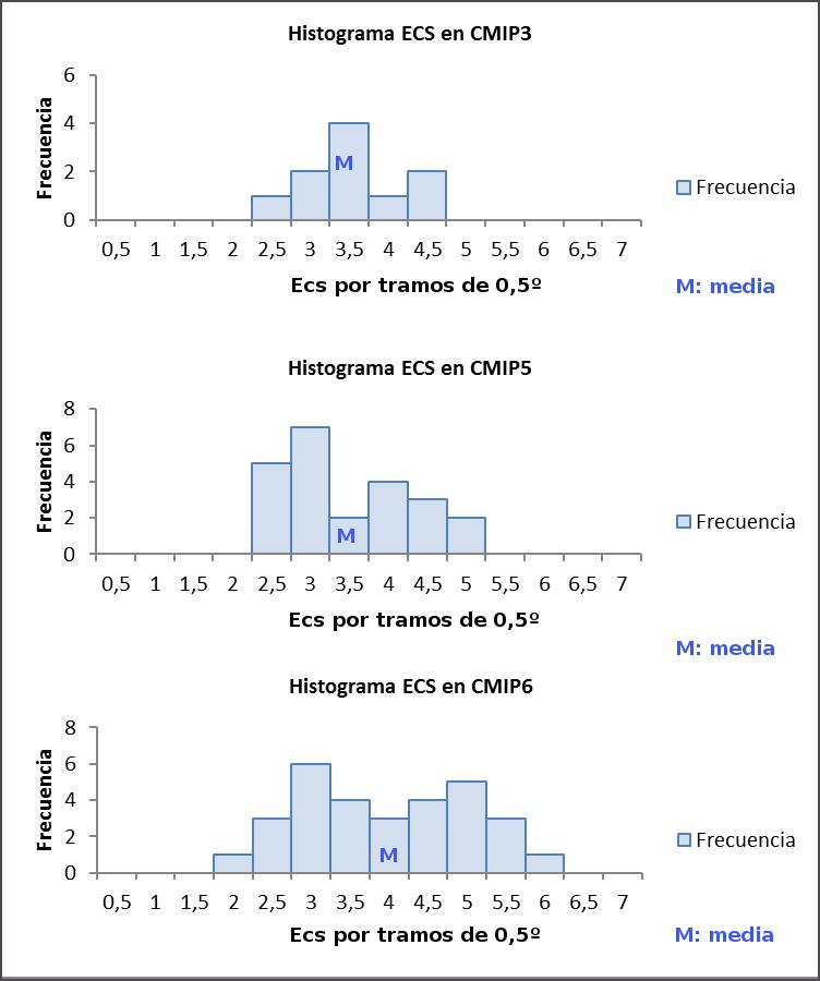 ecs-histogramas-cmip-3-5-6