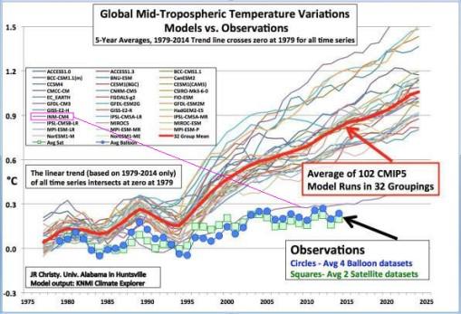 inm-mid-troposphere