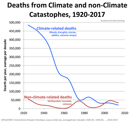 climate-related-deaths-lomborg