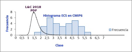 ecs-cmip6-lc-2018-pdf