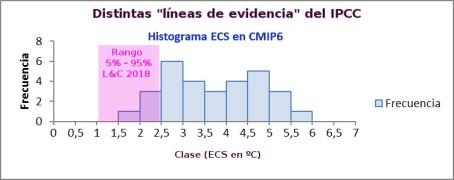 ecs-cmip6-lc-2018