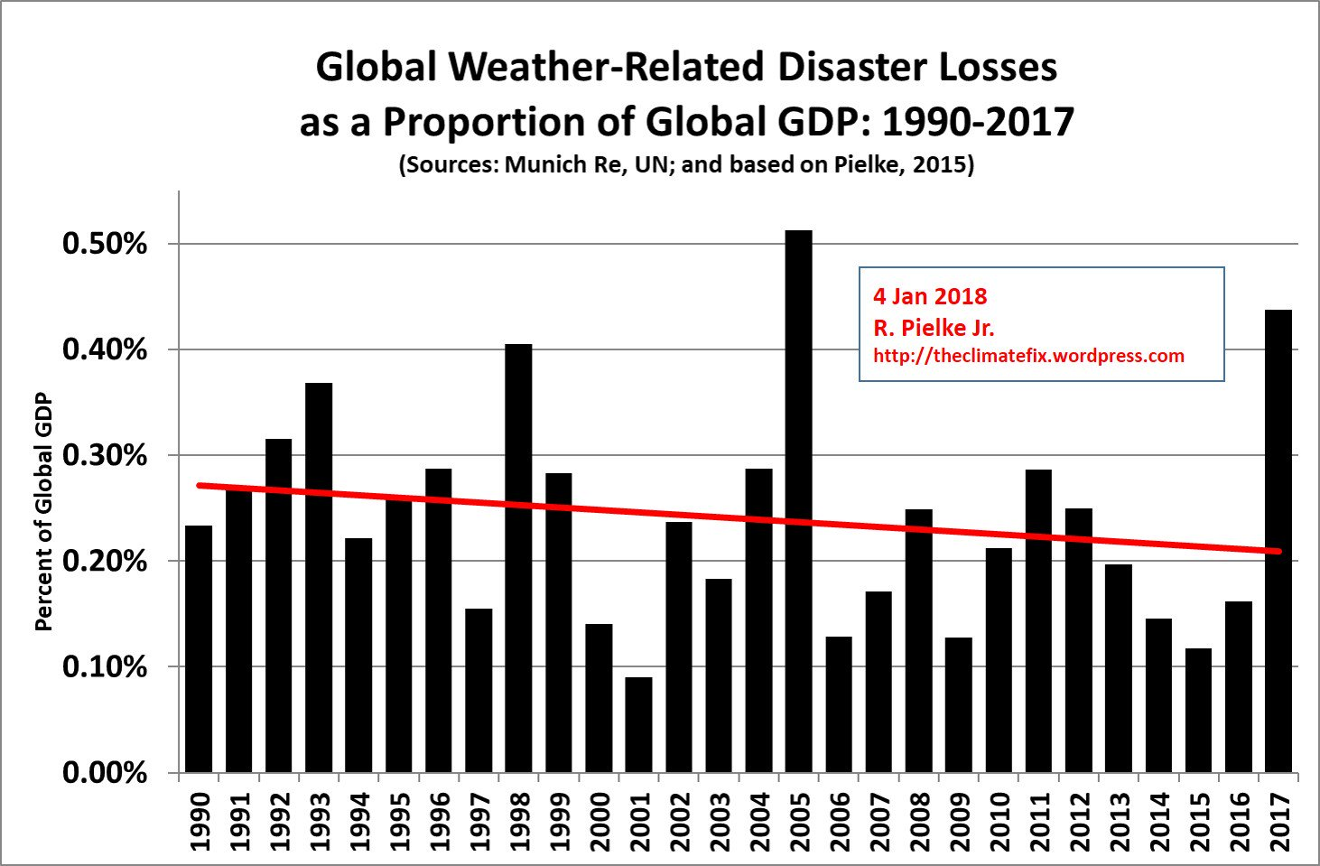 global-weather-related-disaster-losses-pielke