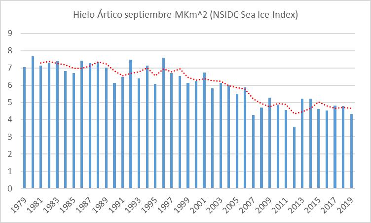 hielo-artico-septiembre