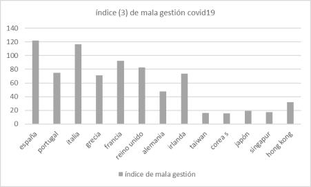 covid-19-indice3-mala-gestion