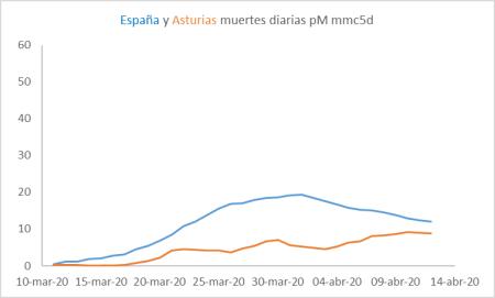 cv-asturias