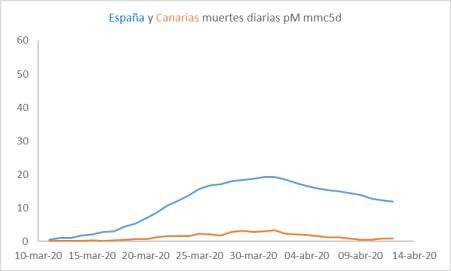 cv-canarias
