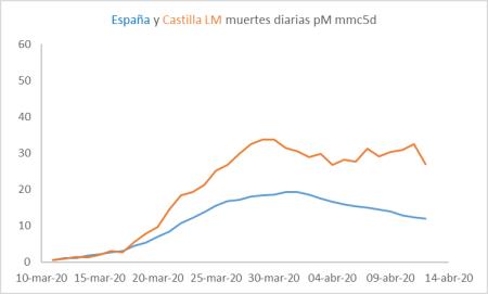 cv-castilla-lm