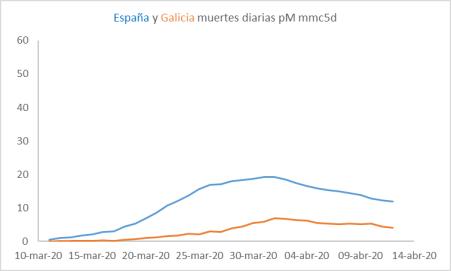cv-galicia