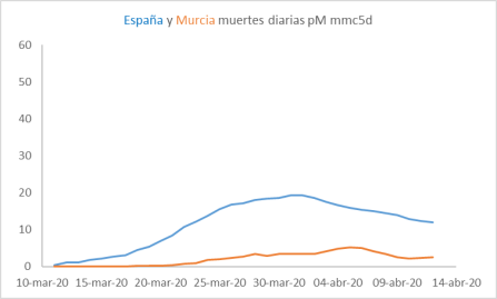 cv-murcia