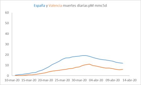 cv-valencia