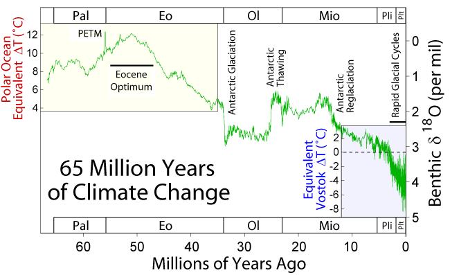 65-millions-climate-change