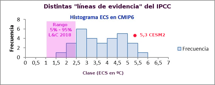 modelos-cmip6-y-lewis-y-cesm2