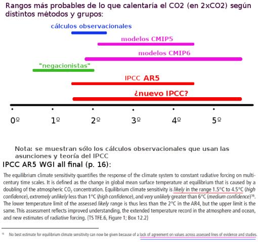negacionistas-e-ipcc-con-texto-nuevos-modelos