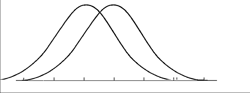 bell-2-curvas